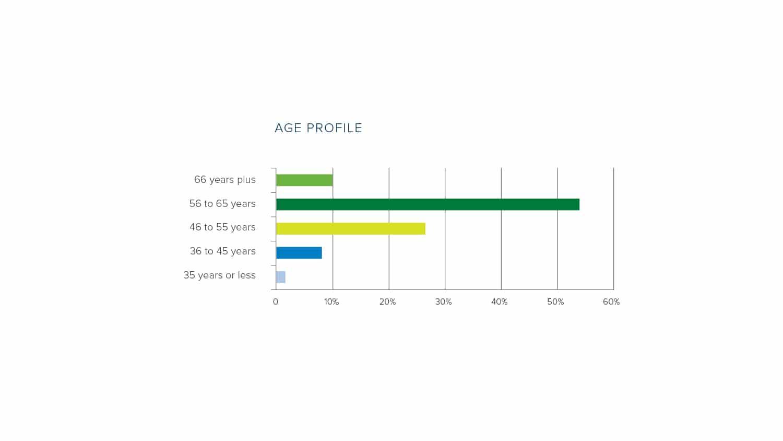 Interim Age Profile