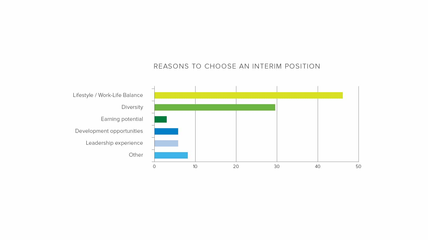 Reasons to choose an interim position