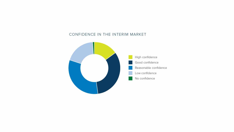 Confidence in the Interim Market