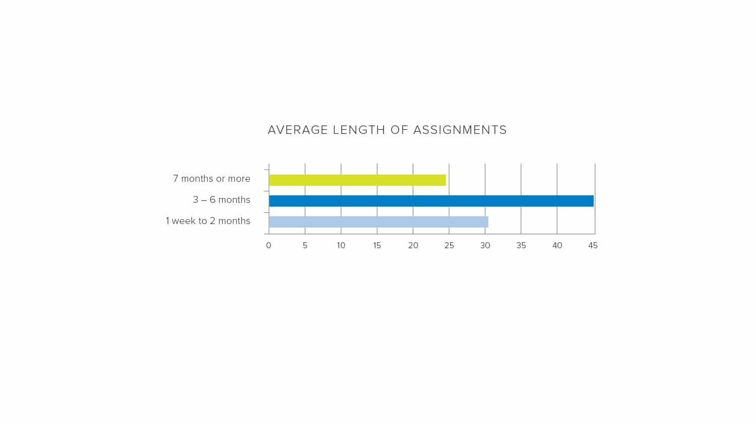 Average length of assignments