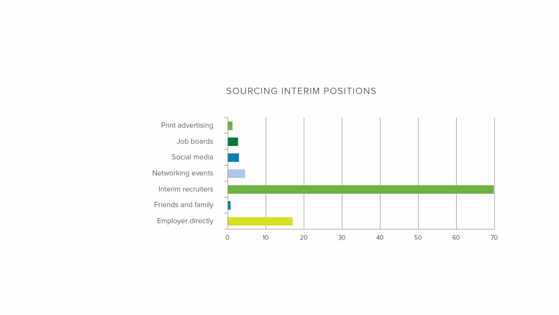 Sourcing interim positions