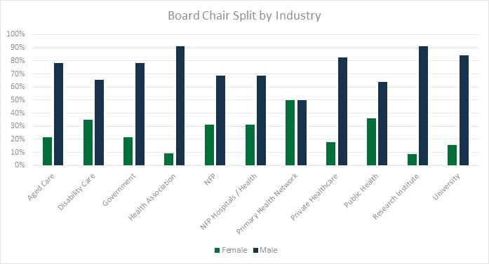 board chair split by industry