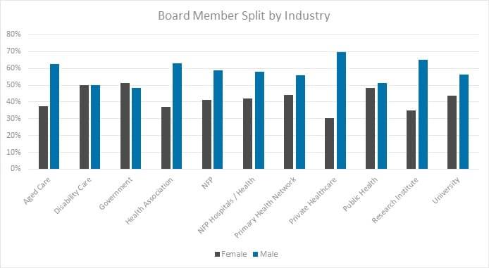 board member split by industry