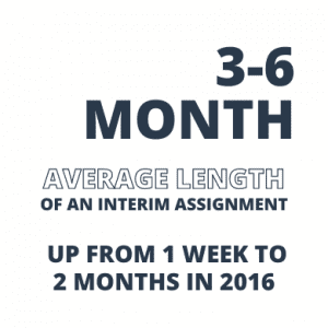 3-6 month average length on an interim assignment