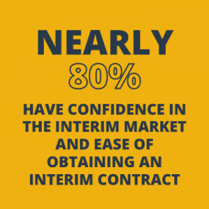80% confidence in the interim market